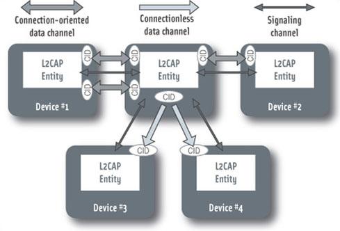 如何利用蓝牙4.1为物联网构建低功耗无线链路