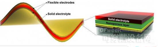 柔性电池 解开可穿戴设备续航困局的钥匙