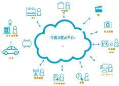 【解析】车联网、互联网汽车、智能汽车