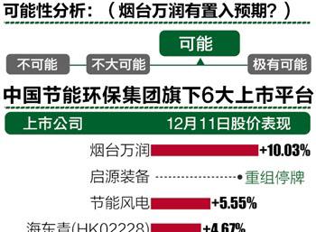 """节能混改""""冲击波"""":中节能旗下子公司烟台万润、节能风电跷跷板"""