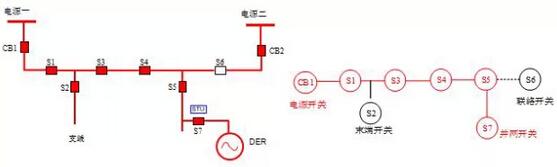 线拓扑结构的变化