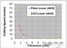 对比分析:CO2激光与光纤激光加工特性的区别
