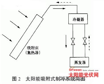 太阳能光电转换器输出直流电