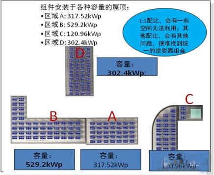 组串式逆变器解决方案:屋顶光伏电站的最佳选择【图解
