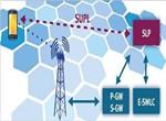 详解LTE测试技术的进步与未来挑战