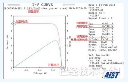 松下刷新晶体硅太阳能电池转换效率:25.6%(图)