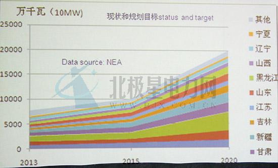 时璟丽分析国内外风电政策(图表)