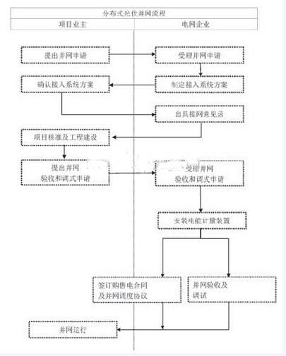 图二:分布式电站审批流程