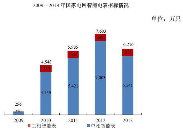 中国智能电表行业发展概况分析(图表)