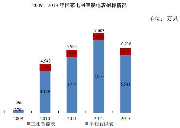 OFweek智能电网讯:目前,我国的电能表行业处于智能电表替代阶段。随着中国智能电网的发展,作为智能电网用电环节的重要组成部分,智能电表的需求大幅增加。在国家电网和南方电网的电能表招标中,智能电表比例逐渐成为主流。据IHSiSuppli公司统计,2012年中国电表总出货量为1.