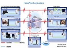 PLC WiFi混合网络末来将成智能家庭首选