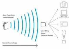 无线充电普及需要跨过的N个槛