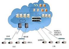 云技术呈现局限性 智能存储或将深化应用