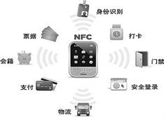 技术帝:分分钟搞懂无线通讯技术NFC