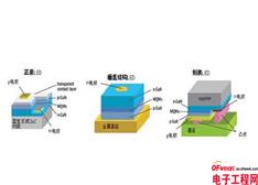 LED倒装芯片知识360度解析