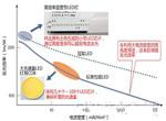 日本LED照明迎来节能技术创新第二幕