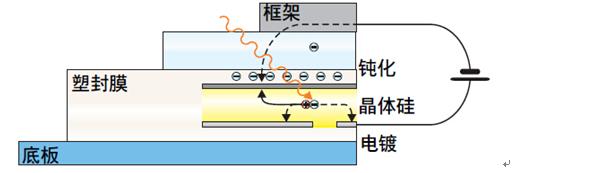 太阳能电池接地系统的设计技术