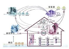 解读:智能家居的发展和普及瓶颈在哪?