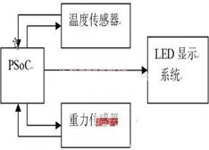 基于PSoC平台的重力感应式智能闹钟设计与实现