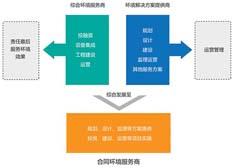 合同环境服务的中国之路