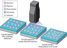 紫外LED的商业应用发展及最新成果(图文)