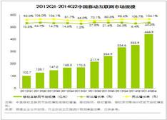 2014Q2移动互联网市场规模444.9亿元