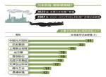中国污水防线哪里最脆弱?污水处理厂成专业排污大户