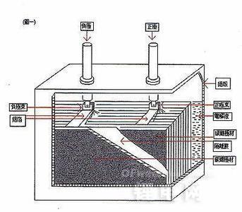 【揭秘】石墨烯将助力超级电容取代锂电池?