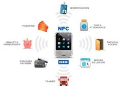 因iphone6成名 NFC六大领域显身手