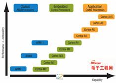 解析ARM架构如何一步步抢占X86主流地位