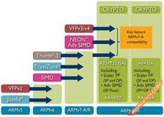 从高通/英特尔等热捧64位技术 看64位处理器的发展与未来