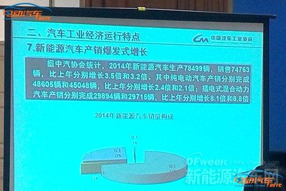 中汽协:新能源汽车产销出爆发式增长 插电式混动车增8倍