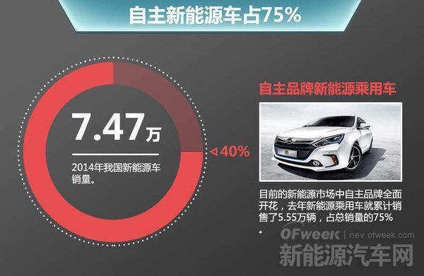 比亚迪/北汽/长安发力 自主品牌新能源汽车之路明朗