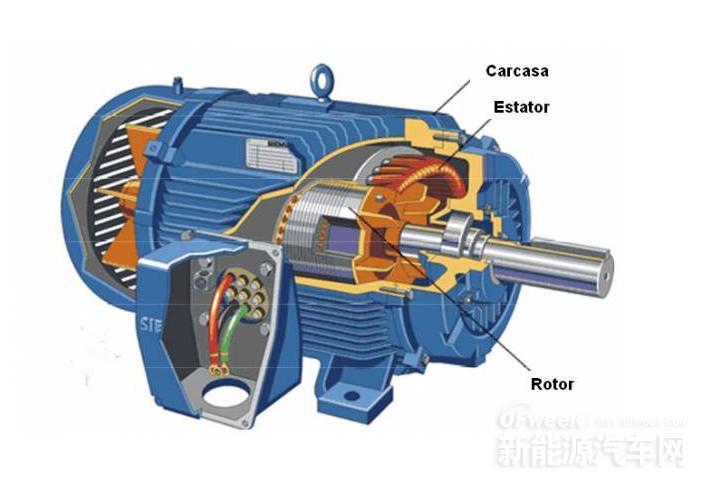 开关磁阻电动机(Switched Reluctance Drive :SRD)是继变频调速系统、无刷直流电动机调速系统之后发展起来的最新一代无级调速系统,是集现代微电子技术、数字技术、电力电子技术、红外光电技术及现代电磁理论、设计和制作技术为一体的光、机、电一体化高新技术。它具有调速系统兼具直流、交流两类调速系统的优点。在同样具备结构简单、坚固耐用、工作可靠、效率高等优势外,它的调速系统可控参数多和经济指标比上述电动机都要好。功率密度也更高,这意味着电动机在重量更轻且功率大,当电流达到额定电流的15