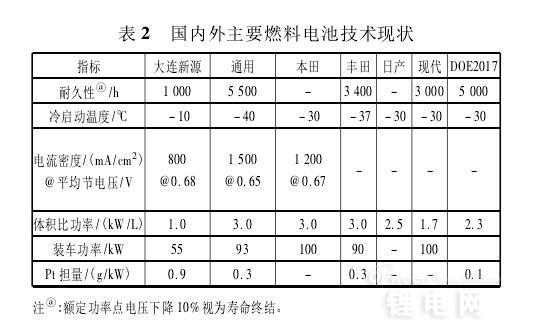 动力电池产业技术概览:锂电池仍将是主流