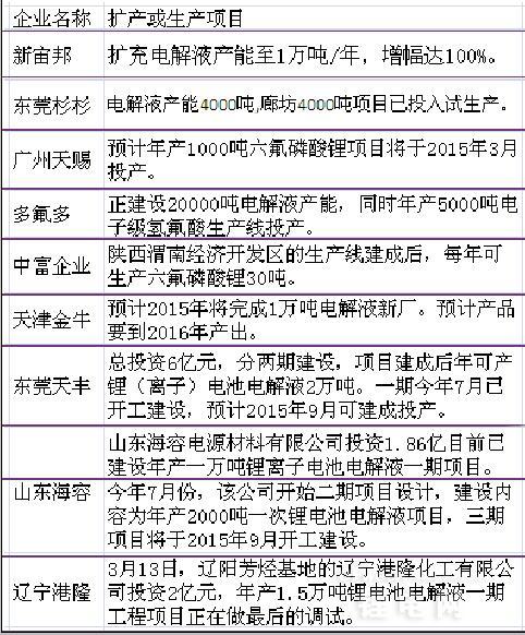 【详解】2014年新宙邦等电解液厂家扩产情况汇总