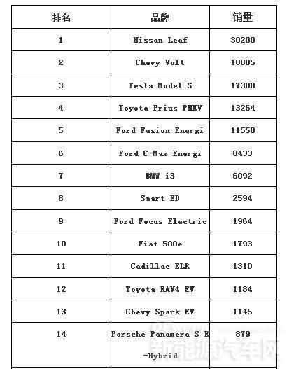 2014美国电动汽车销量榜三甲:日产聆风/沃蓝达/特斯拉ModelS