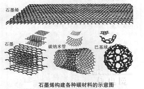 中科院:石墨烯可控制备方面取得系列进展