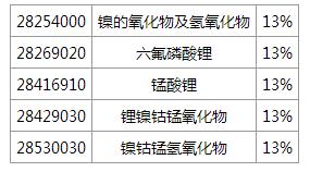 财政部税务总局发文:五类电池材料调整后退税率为13%