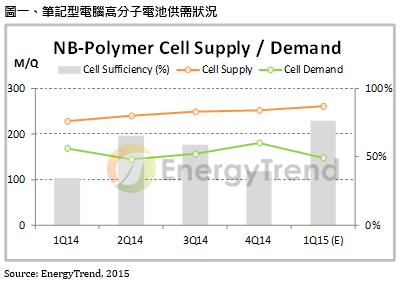 乐观看待2015:2014第四季锂电池价格跌幅收敛