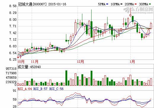 冠城大通并购西安物华44.92%股权 进军锂电池行业