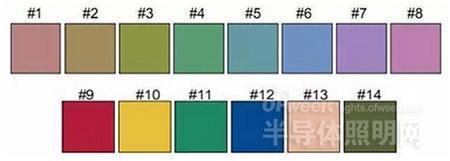 sese14_除了 1-8# 非饱和色色块,9-14# 为饱和色块,其显色指数被称为特殊