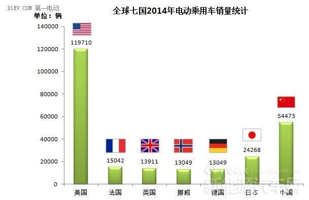 2014全球电动汽车市场哪家强?美国NO.1中国老二