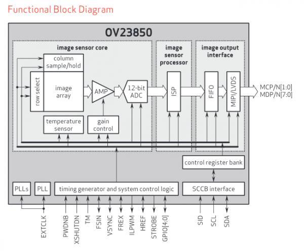 索尼发布的IMX220传感器有效像素达到了2070万,到目前为止基本上还是Android手机中最高像素的传感器产品。但这个名头现在索尼已经保不住了,OV发布了一款2380万有效像素的传感器。该传感器的型号为OV23850,使用了OV自家的1/2.3英寸PureCel-S堆栈式CMOS,支持相位对焦以及实时HDR等功能。   该传感器支持720p、1080p、600万像素、1800万像素以及2300万像素等不同尺寸的图片拍摄,最高尺寸为5648×4232(4:3比例)。视频方面则支持4K@3