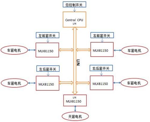 车窗/天窗控制结构图