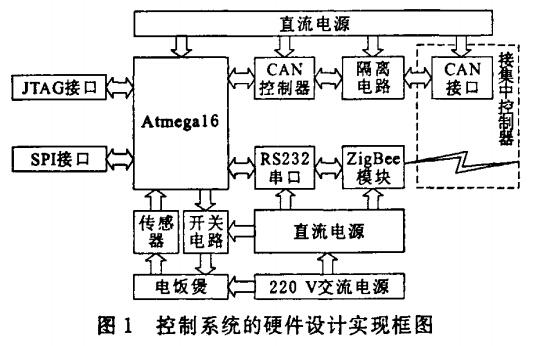 远程智能家电控制系统设计与实现 - OFweek电