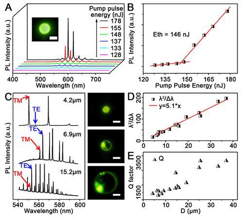 图2有机复合微盘结构中的回音壁模式激光