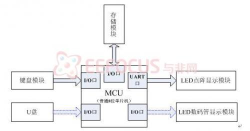 基于PIC32单片机LED点阵显示控制系统设计