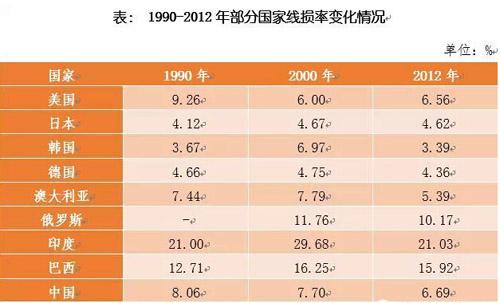 1990-2012年部分国家线损率变化情况