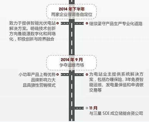 华为VS阳光电源 2015光伏逆变器市场谁能任性到底?